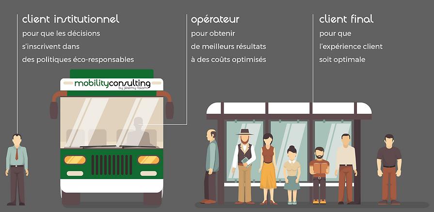 vision qui sommes-nous mobility consulting agence spécialisée dans le transport de voyageurs de personnes mobilité