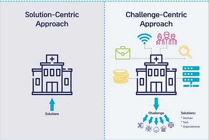 Challenge centric approach.PNG