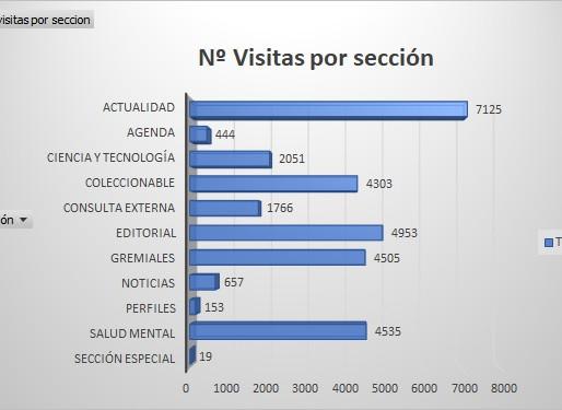 Número de visitas por sección