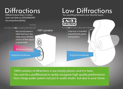 Intervox art speakers diffractions