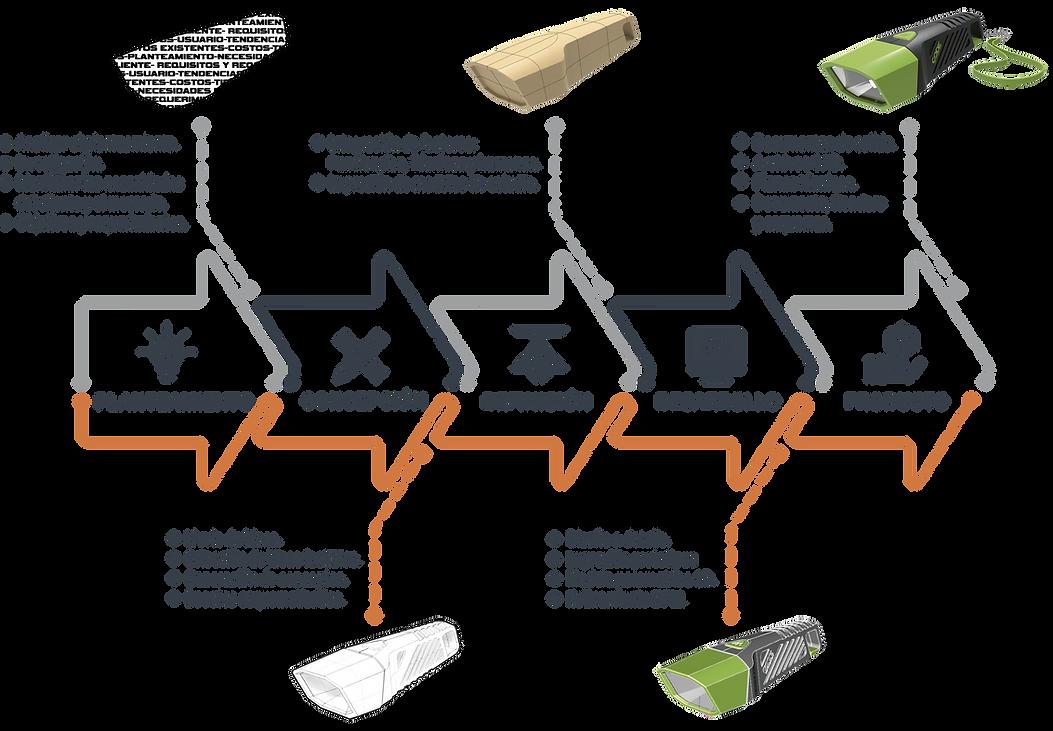 Proceso diseño projekner .png