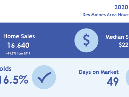 What a Year Real Estate in Des Moines Metro Area had in 2020.