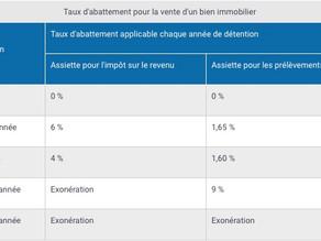 Plus-Values immobilières : imposition