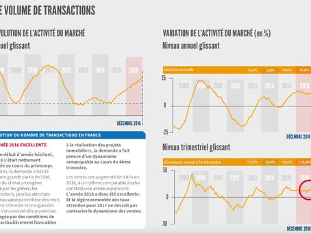 Conjoncture immobilière : point sur l'année 2016