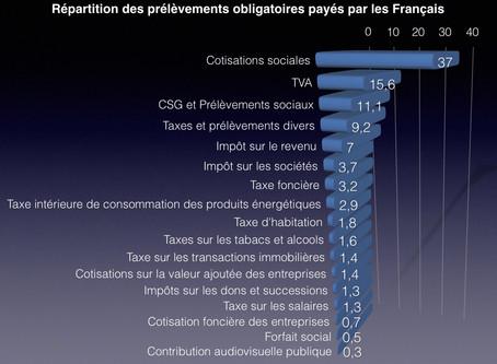 Répartition des prélèvements obligatoires payés par les Français