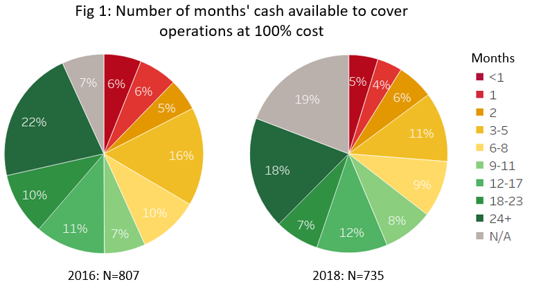 Number of months' cash available to cover operations at 100% cost