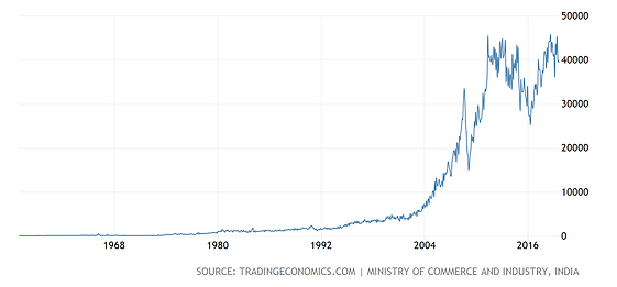 India Import History.png