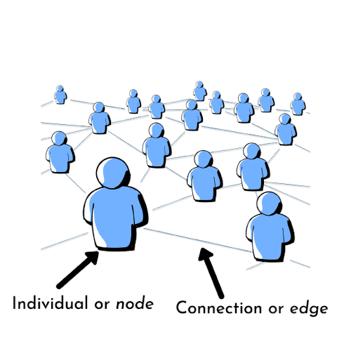 node and connections in a network