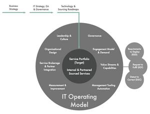 IT Operating Model