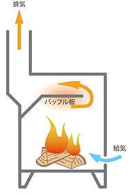 2燃焼方式図.jpg
