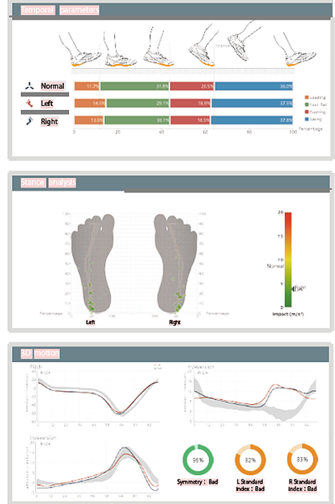 A.I. Gait & Posture Analysis