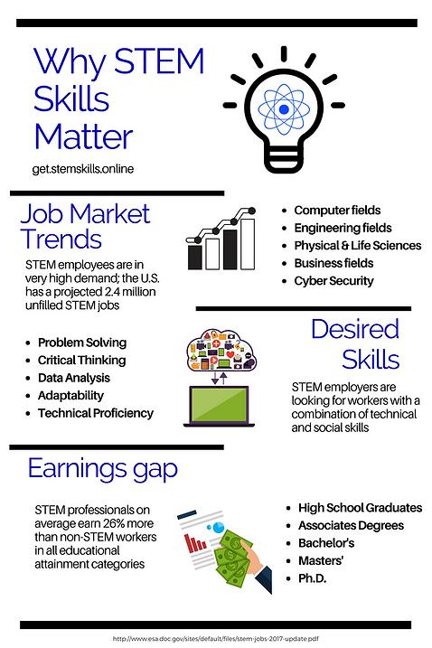 STEM Skills = More Money