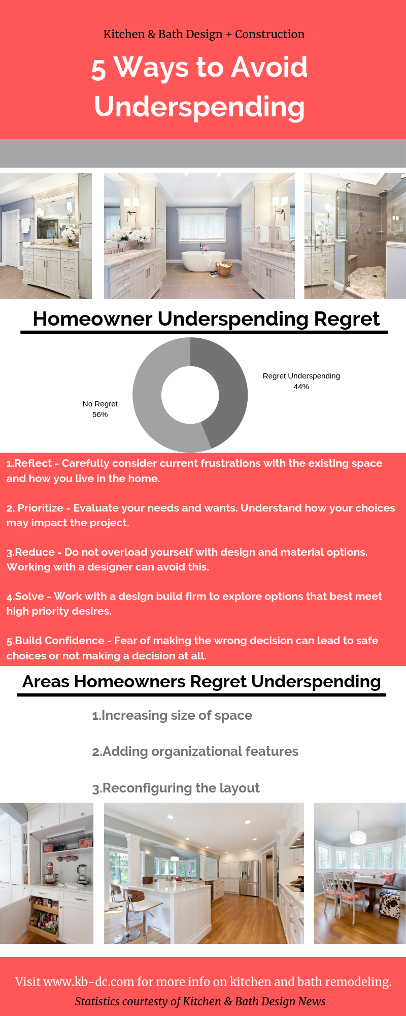Infographic, 5 ways to avoid underspending