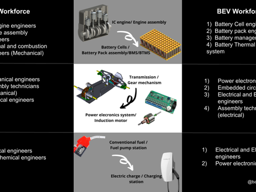 Accelerating the development of the battery industry through innovative battery education