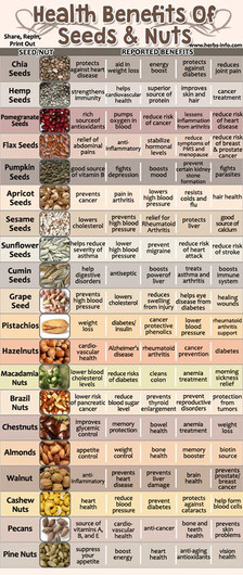 Some Great Reasons to Eat More Nuts and Seeds......