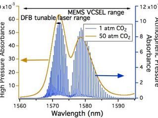 Large amplitude wavelength modulation spectroscopy for sensitive measurements of broad absorbers