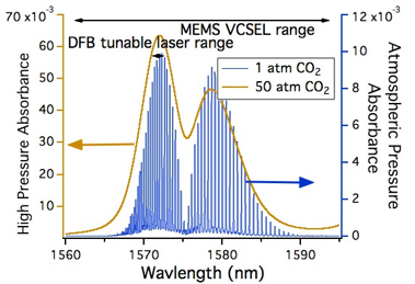 MEMS-VCSEL vs. DFB tuning range over CO2 spectral feature
