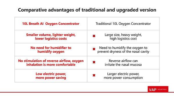 VAP 10L oxygen concentrator_00006.jpg