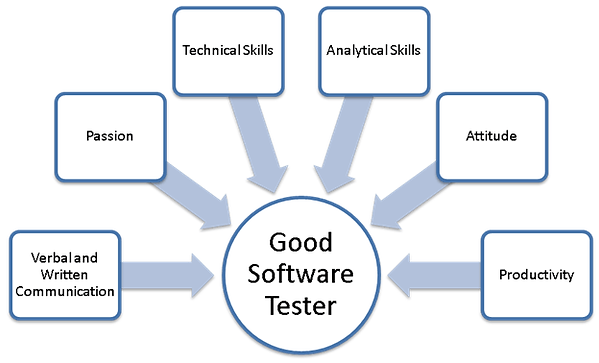 SoftwareTestingSkills.png