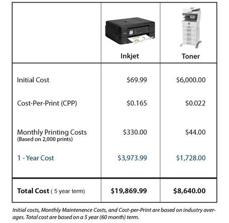 Are Cheap Inkjet Printers Costing Your Company More?