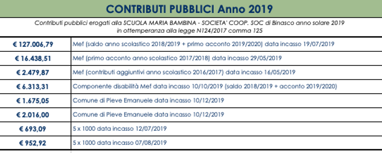 contributi pubblici 2019.png