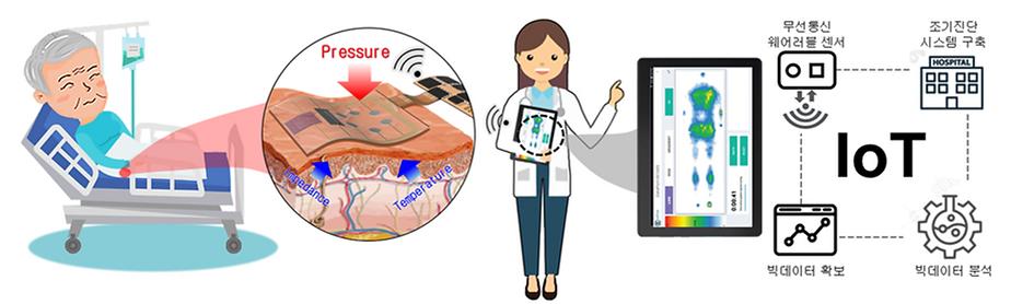 wearable bedsore sensor 1.png