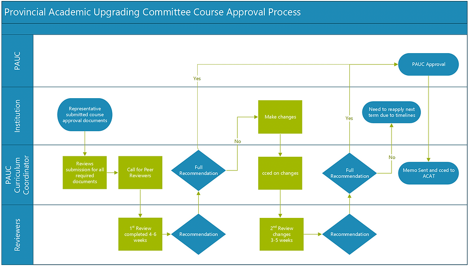 PAUC Course Approval Process- V2.png