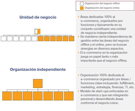 Organizaciones independientes.