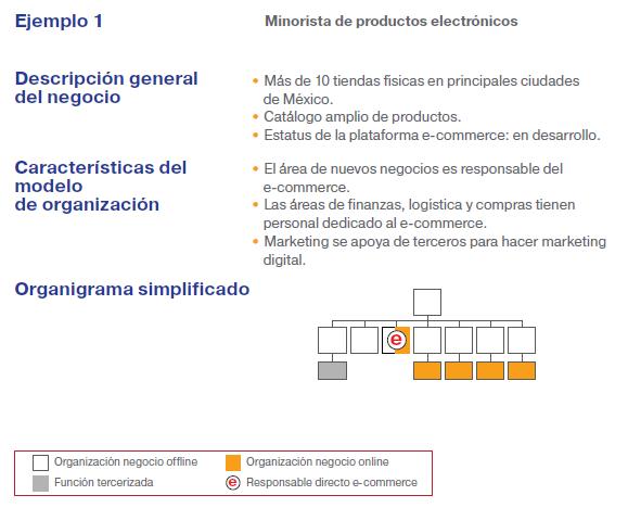Minorista de productos electrónicos.