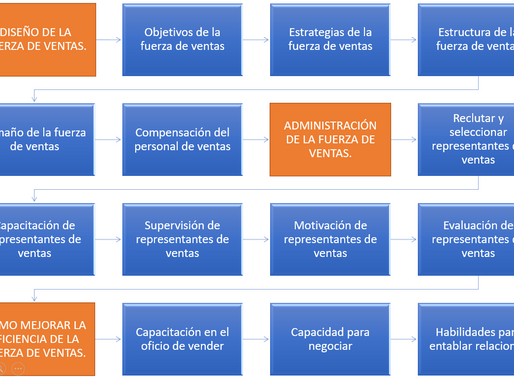 La administración de ventas y su relación con la mercadotecnia