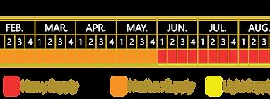 Diazteca pineapple availability chart
