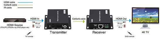 HDMI Extender with transmittor and receiver by AV Projector Room