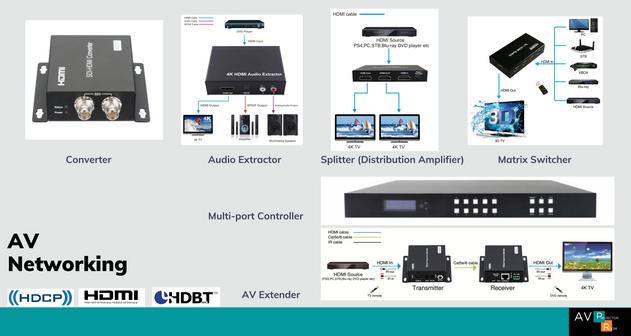 AV Networking Malaysia | AV Projector Room