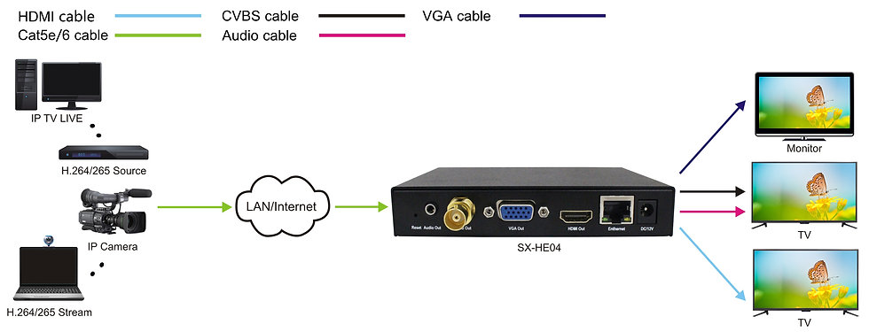 H.265 HD HDMI Decoder for IP TV