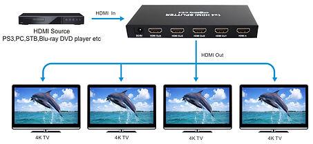 HDMI Splitter or distribution amplifier by AV Projector room