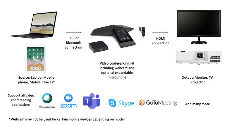 Video conferencing installation Klang Valley Malaysia
