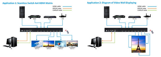 HDMI Matrix and presentation switcher by AV Projector room