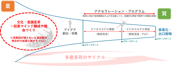 イノベーションパイプラインの図.png