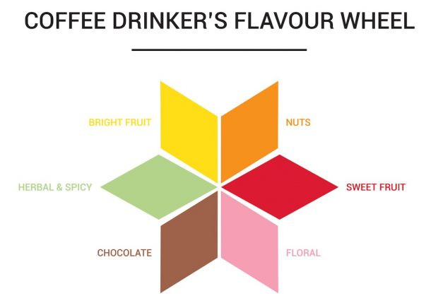 The Coffee Drinker's Flavour Wheel.