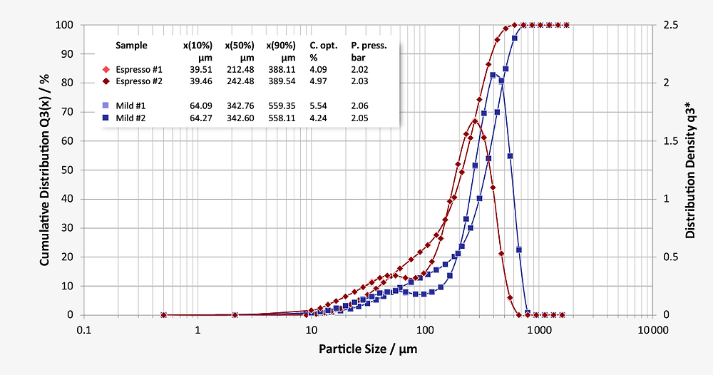 Average ground coffee particle size for espresso at x50 = 212 µm and filter coffee at x50 = 342 µm