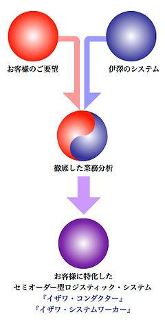 システム,アパレル物流・品質管理・通販代行支援アウトソーシング 伊澤株式会社