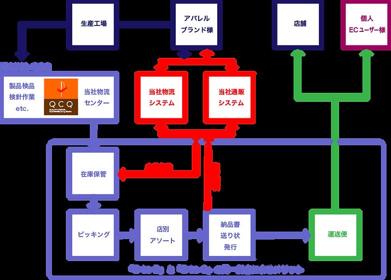システム,アパレル,物流,アパレル物流,品質管理,通販代行,支援,アウトソーシング,伊澤株式会社