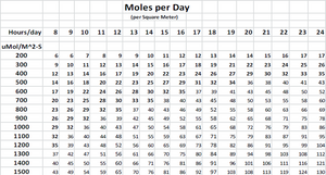 moles day