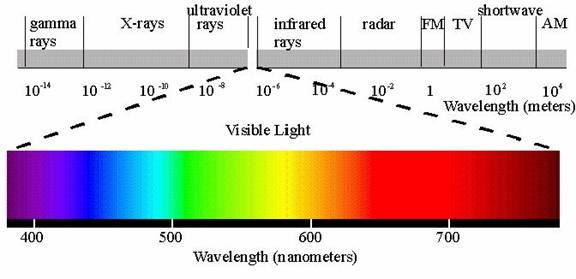 visible light chart