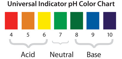 universal indicator pH color chart