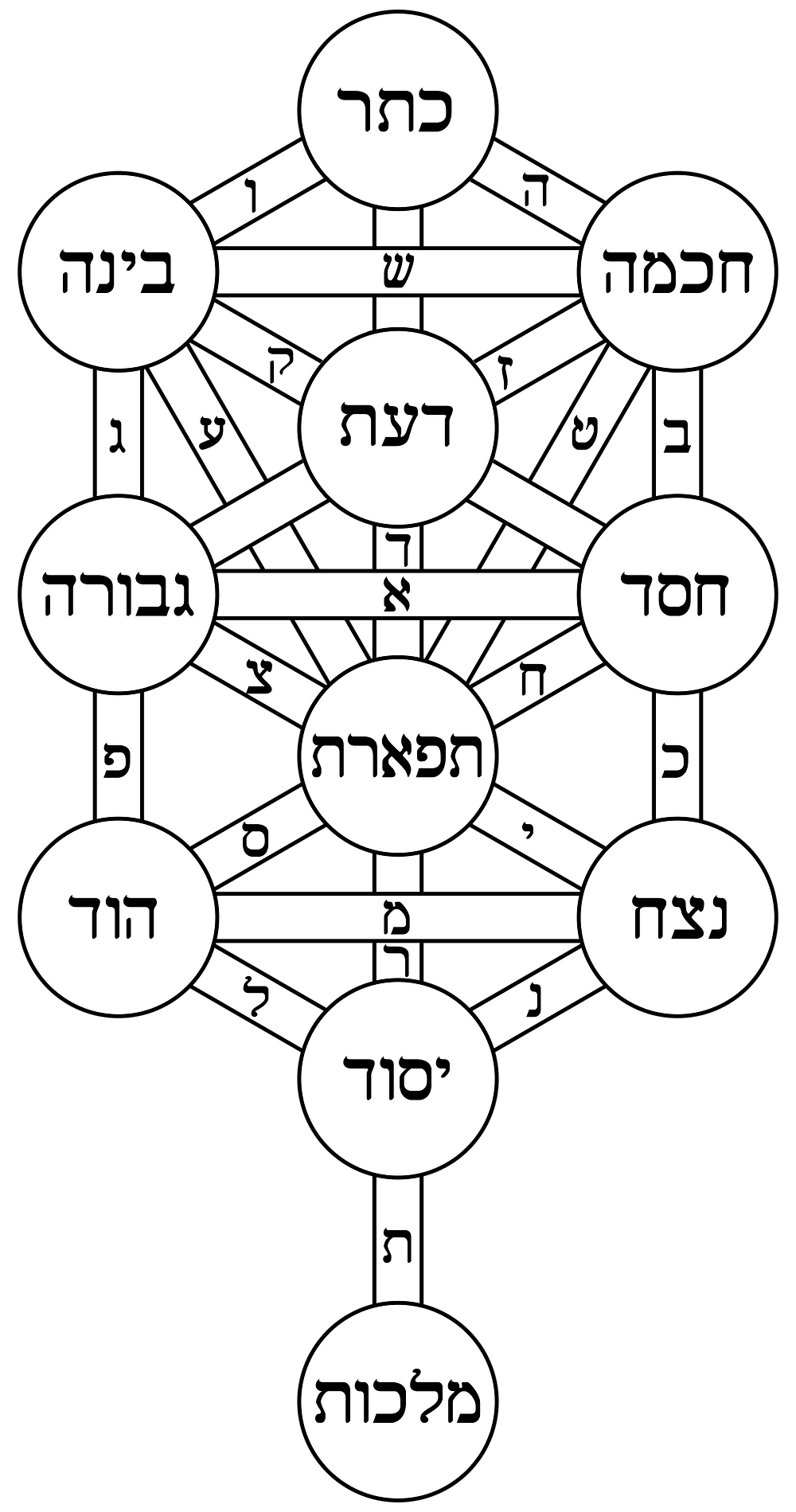 albero sefirotico