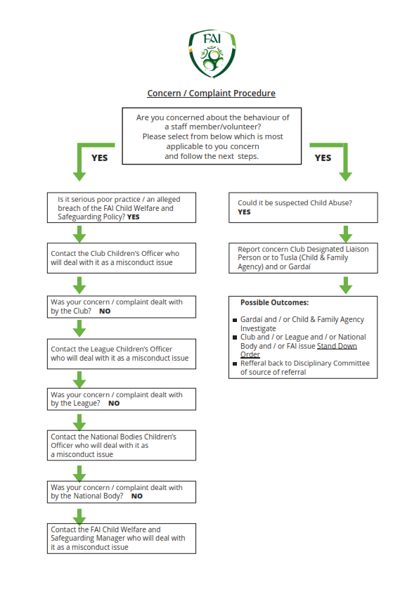 FAI Concern-Complaint Procedure_0_001.pn