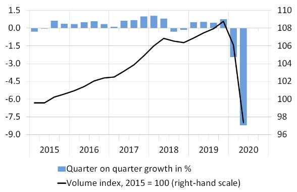 chart Swiss GDP, second quarter