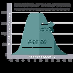 Freikühlungseffizienz