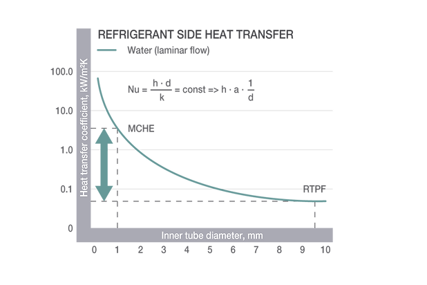 Microchannel heat exchangers: an alternative to traditional